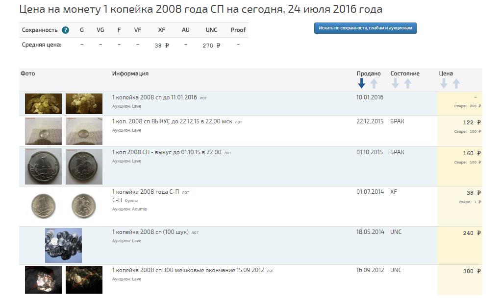 Grafik-dvizheniya-tsenyi-monetyi-1-kopeyka-2008g..png