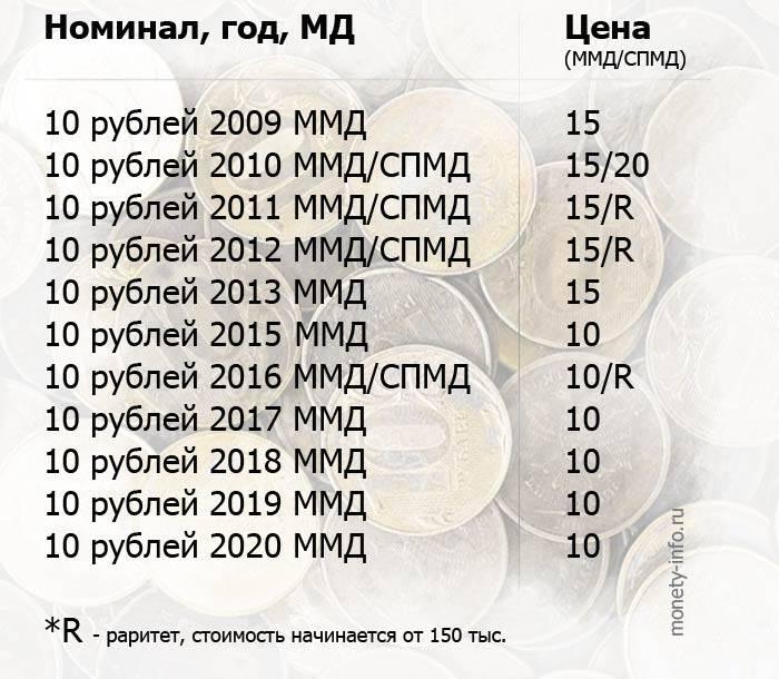 cennye-redkie-i-dorogie-10-rublej-rossii-1.jpg
