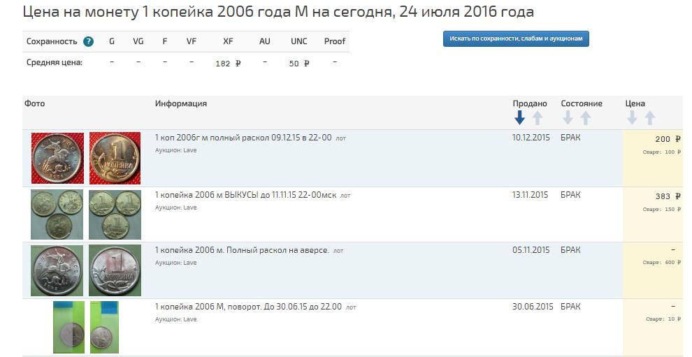 Grafik-dvizheniya-tsenyi-monetyi-1-kopeyka-2006-g..png