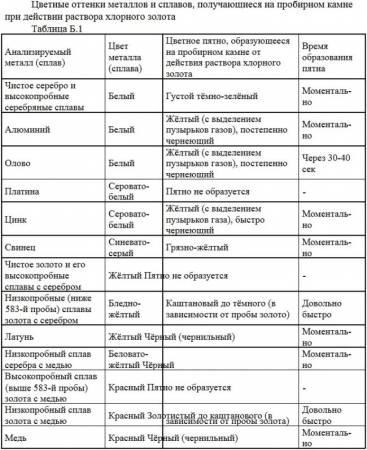 tsvetnyie-ottenki-metallov-i-splavov-e1481890354290.jpg